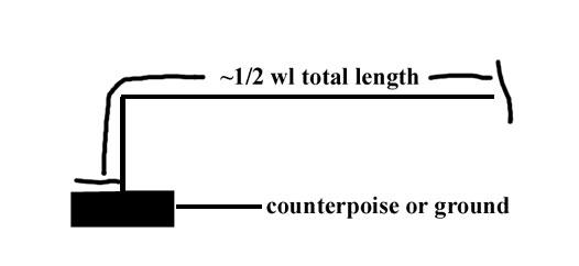 Inverted L half-wave antenna end fed