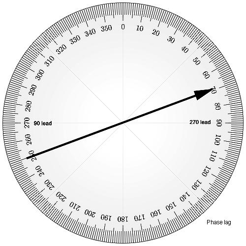 antenna phase wheel