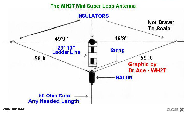 Multi Band Super Mini Loop Antenna