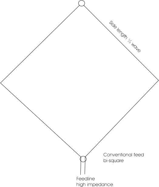 conventional bi-square poor standard feed method