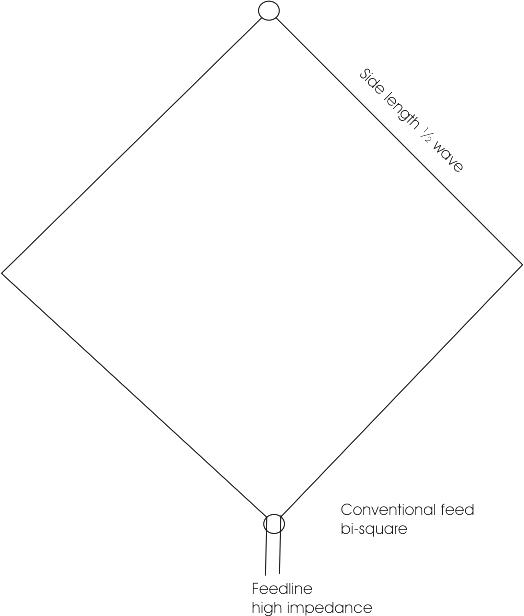 conventional bi-square poor standard feed method