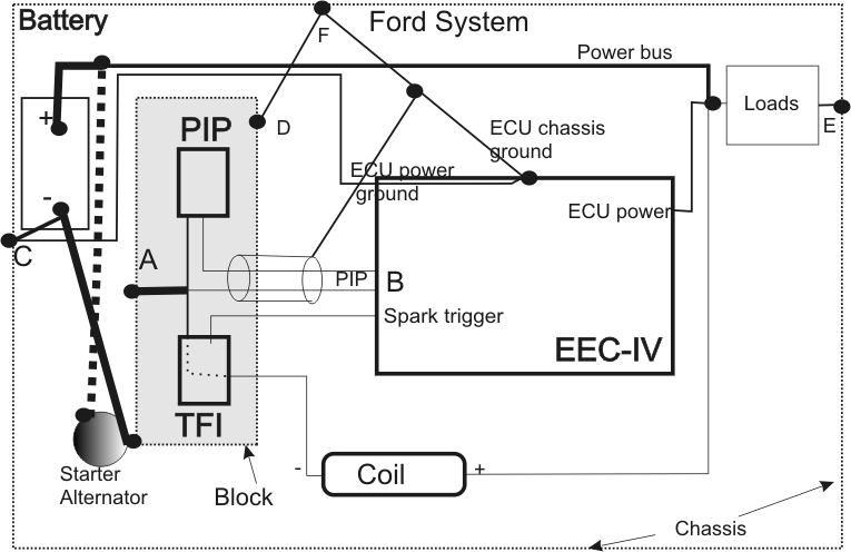 Ford vehicle grounding system