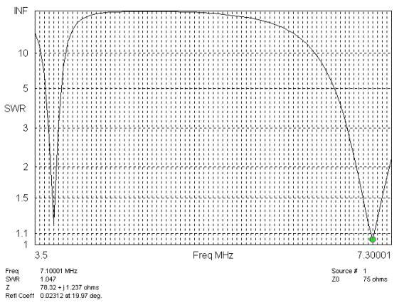 trap antennas coaxial trap coax dipole antenna loss resistance