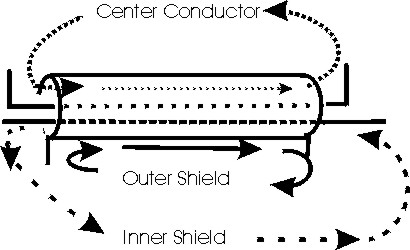 Coaxial feedlines, currents in feedlines and shielded wires