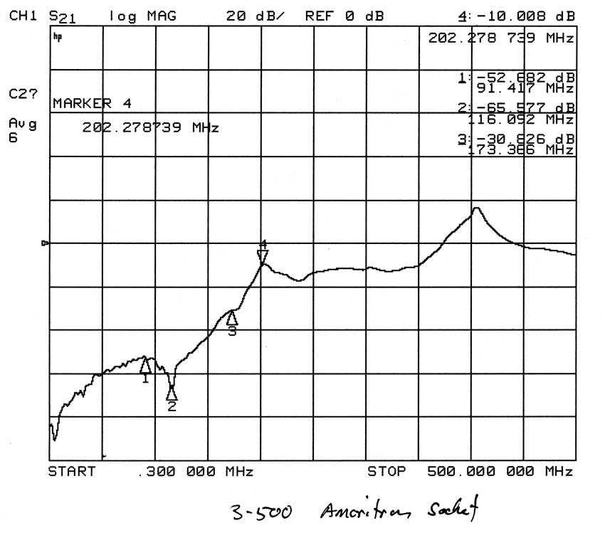 Oscillations at HF or the desired operating frequency
