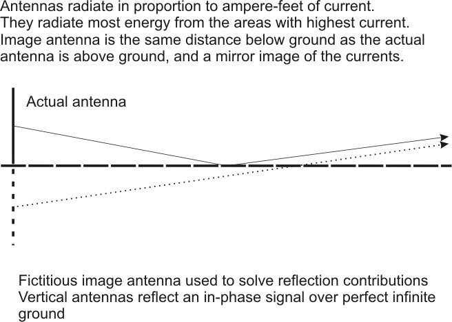 Vertical Image Antenna Collinear Gain