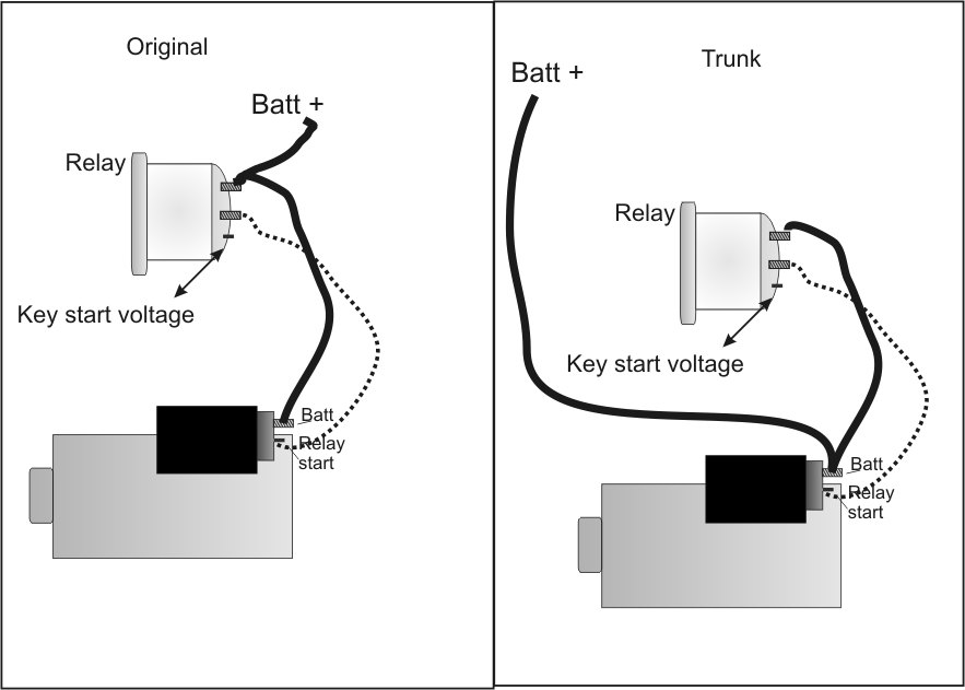 trunk vs regular starter battery wiring Starter Solenoid Wiring Diagram at virtualis.co