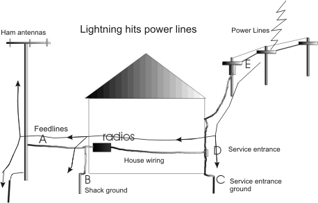 lightningpwrlines station ground Simple Wiring Diagrams at fashall.co