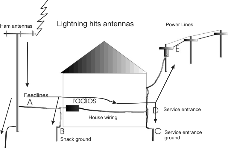 station ground rh w8ji com wiring house for tv antenna use house wiring for wifi antenna
