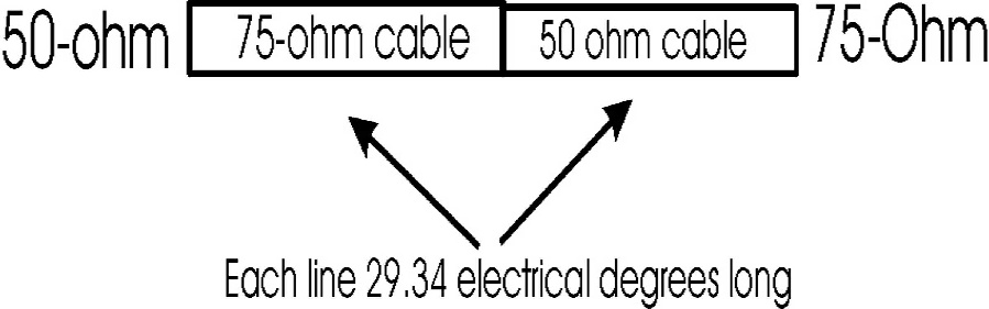 Transmission Line 75 Ohm Catv To 50 Ohm Non Synchronous Matching